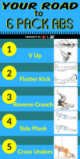 6 Pack Abs Infographic